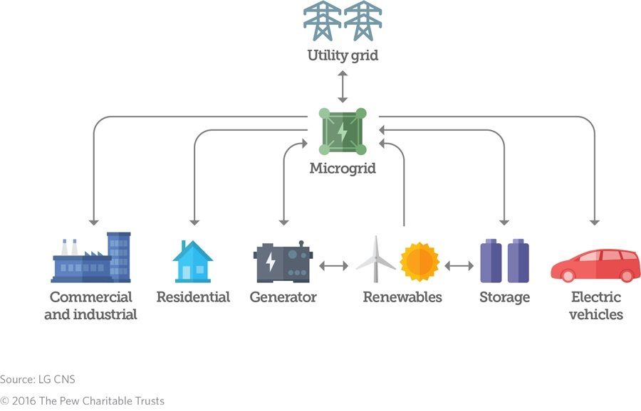 Why And How Microgrid Technology Is A Good Power Source