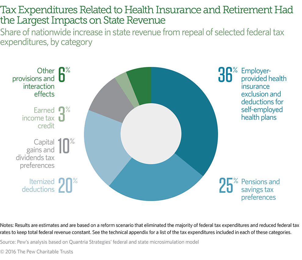Tax Expenditures Related to Health Insurance and Retirement Had the Largest Impacts on State Revenue