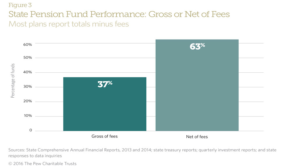 Making State Pension Investments More Transparent The Pew
