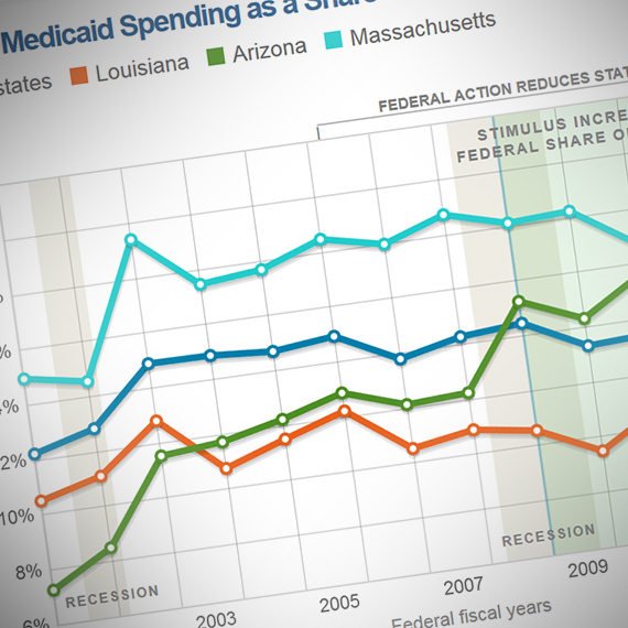 fiscal 50 state trends and analysis the pew charitable trusts