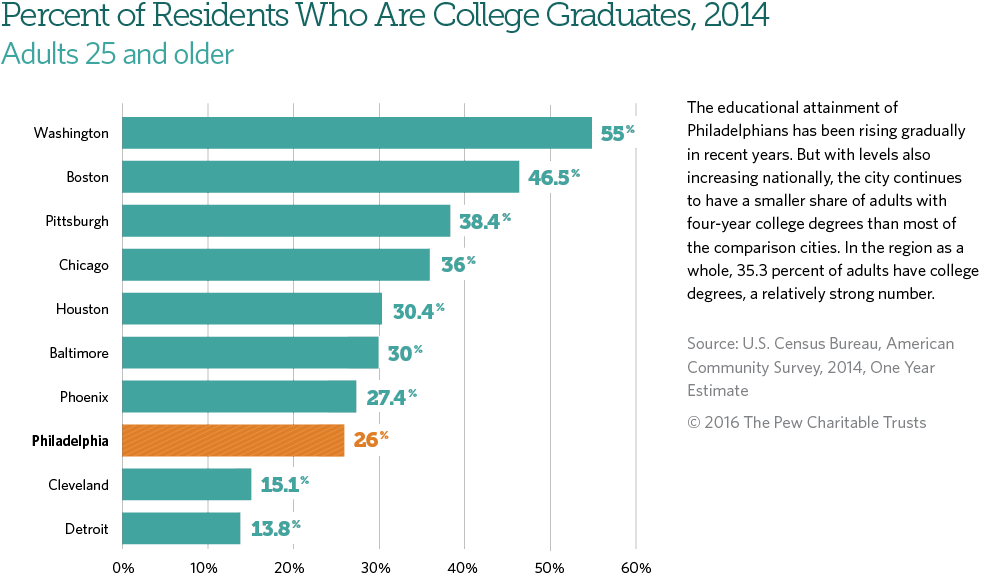 Percent of Philadelphians with college degrees is rising