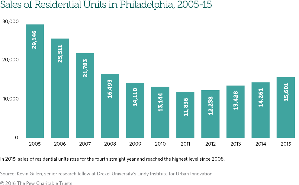 Sales of residential units in Philadelphia reached their highest level since 2008