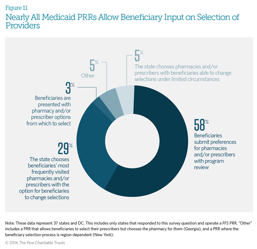 Nearly All Medicaid PRRs Allow Beneficiary Input on Selection of Providers