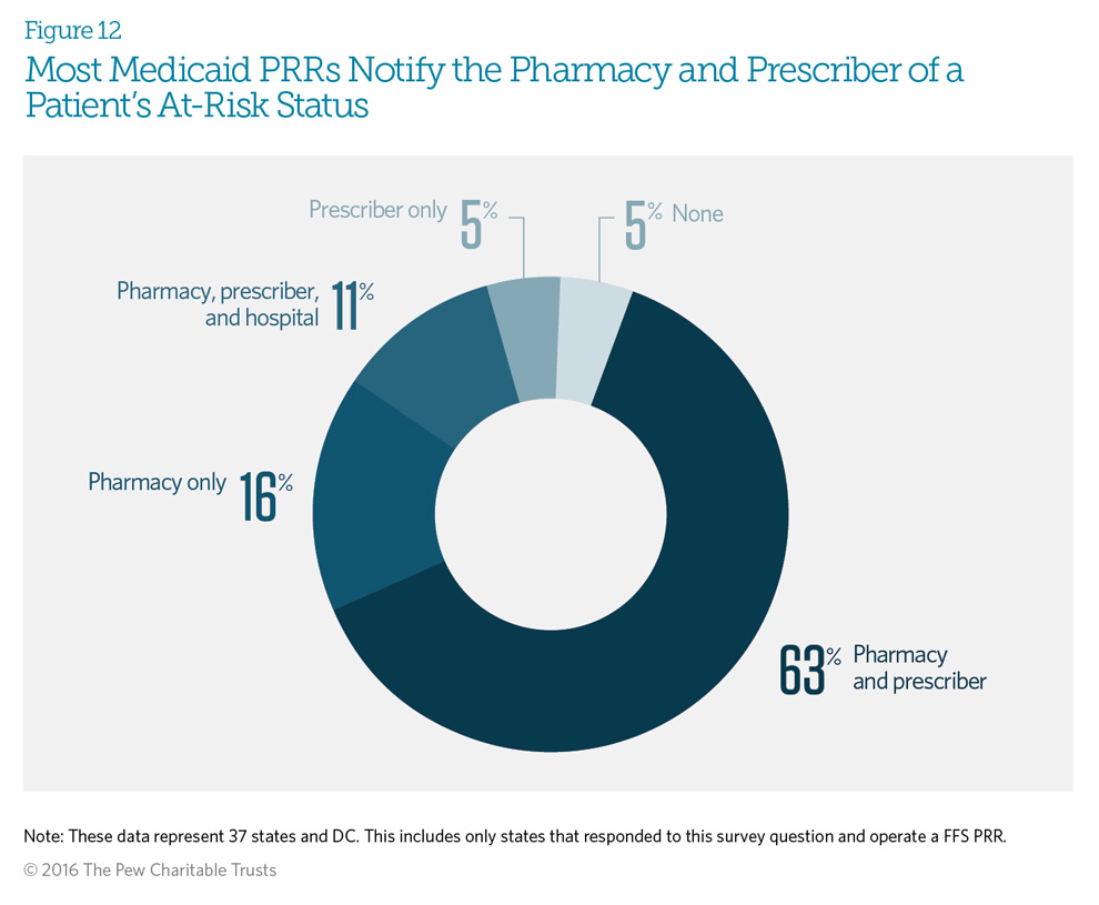 Most Medicaid PRRs Notify the Pharmacy and Prescriber of a Patient's At-Risk Status