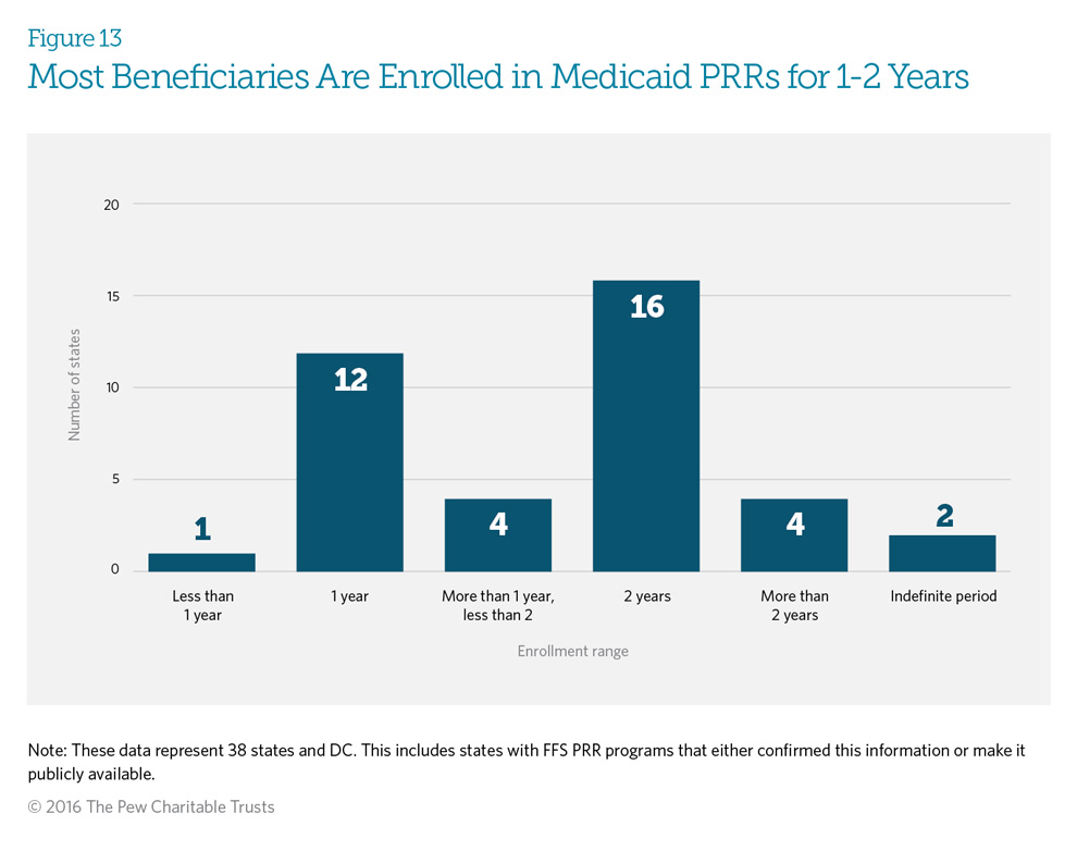 Most Beneficiaries Are Enrolled in Medicaid PRRs for 1-2 Years