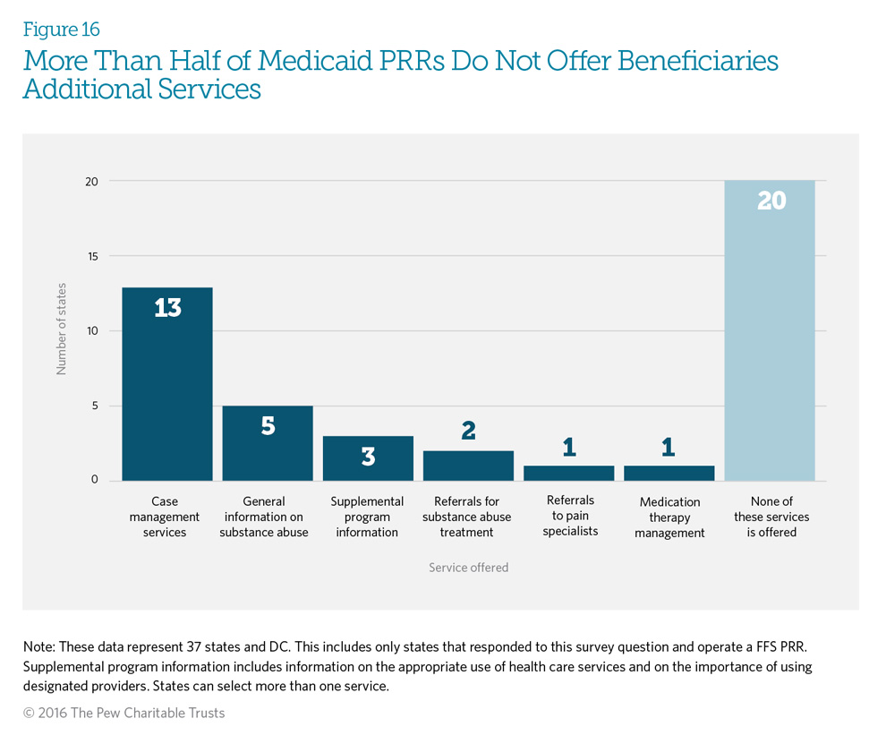 More Than Half of Medicaid PRRs Do Not Offer Beneficiaries Additional Services
