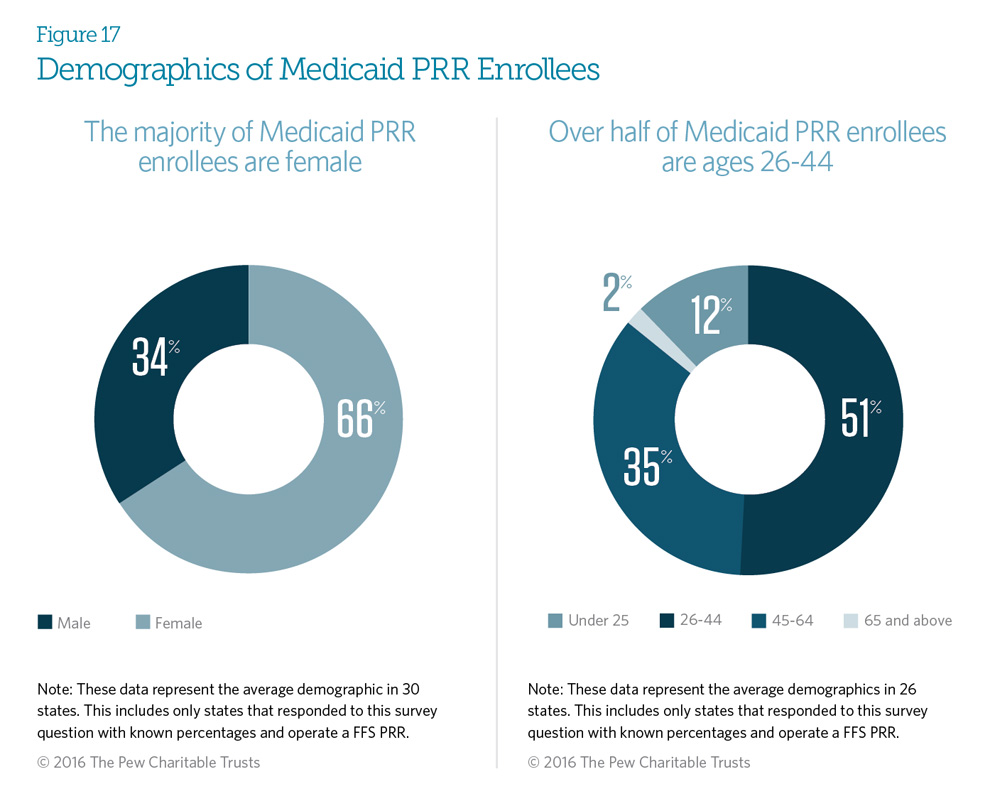 Demographics of Medicaid PRR Enrollees