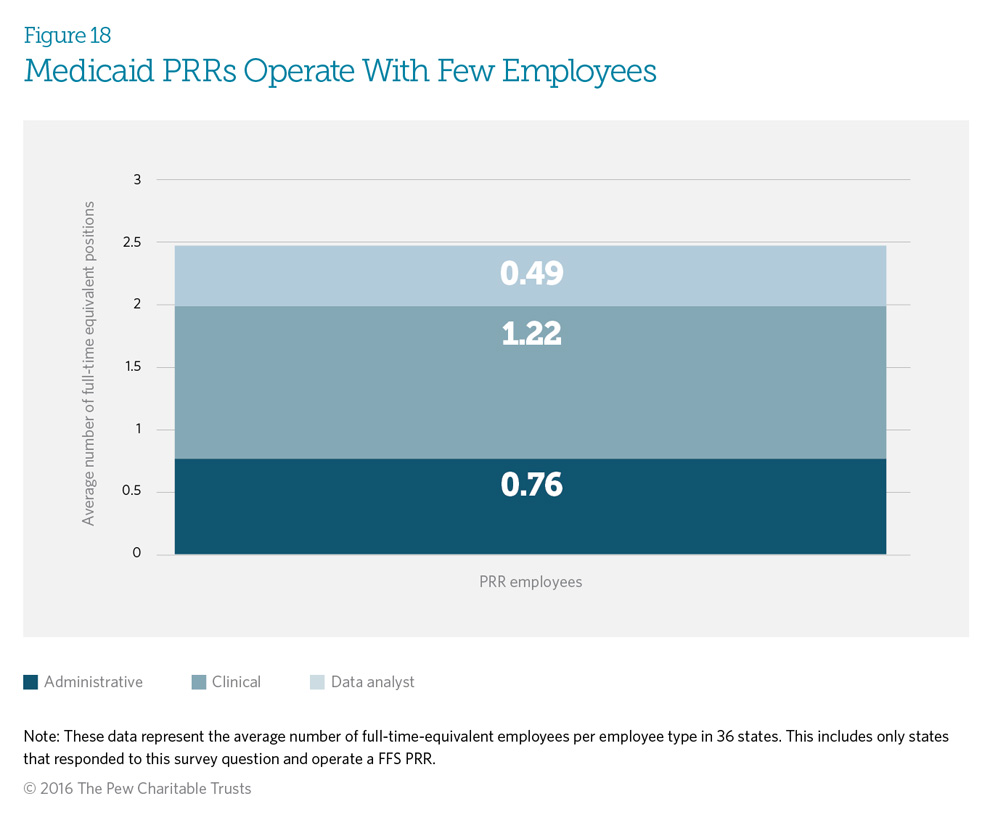 Medicaid PRRs Operate With Few Employees