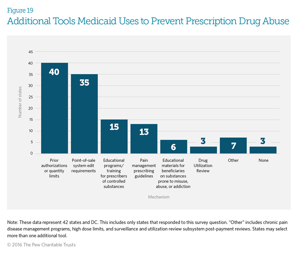 Additional Tools Medicaid Uses to Prevent Prescription Drug Abuse