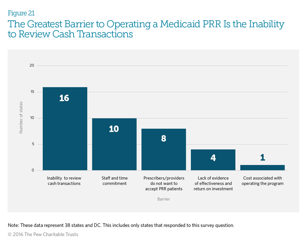 The Greatest Barrier to Operating a Medicaid PRR Is in the Inability to Review Cash Transactions