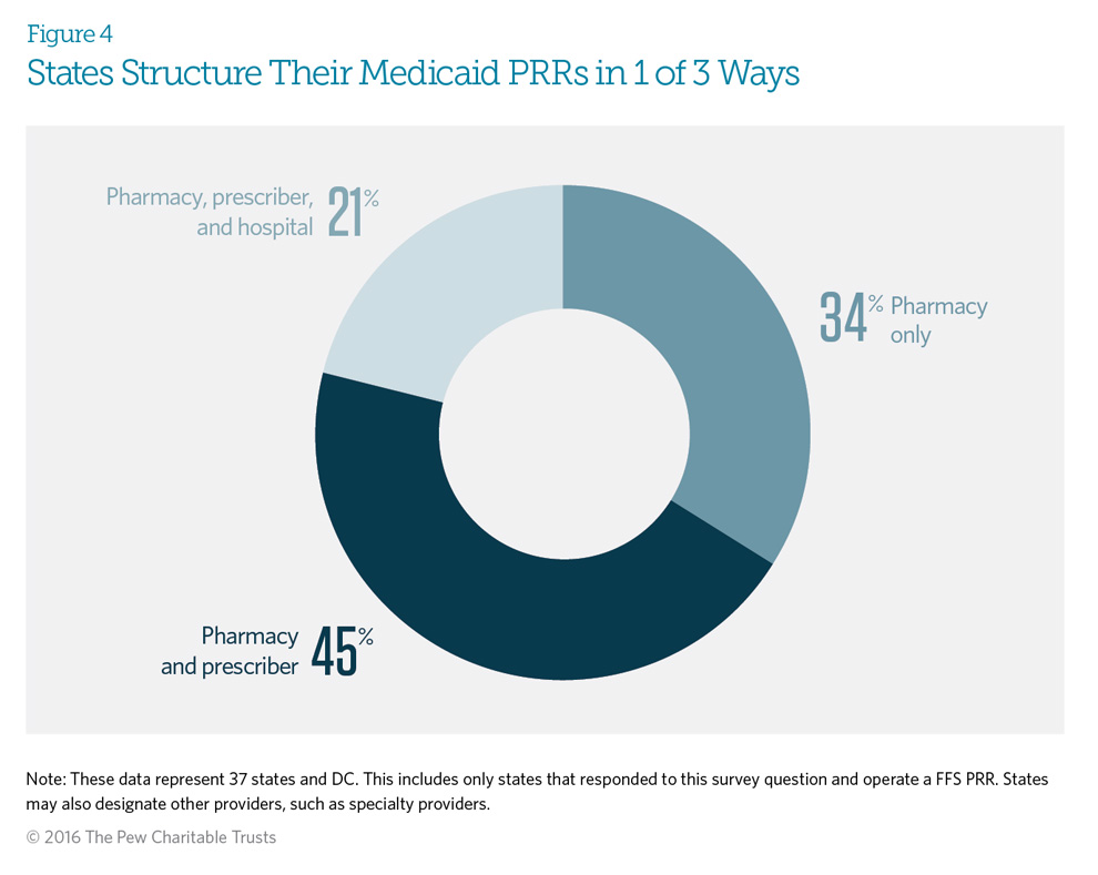 States Structure Their Medicaid PRRs in 1 of 3 Ways