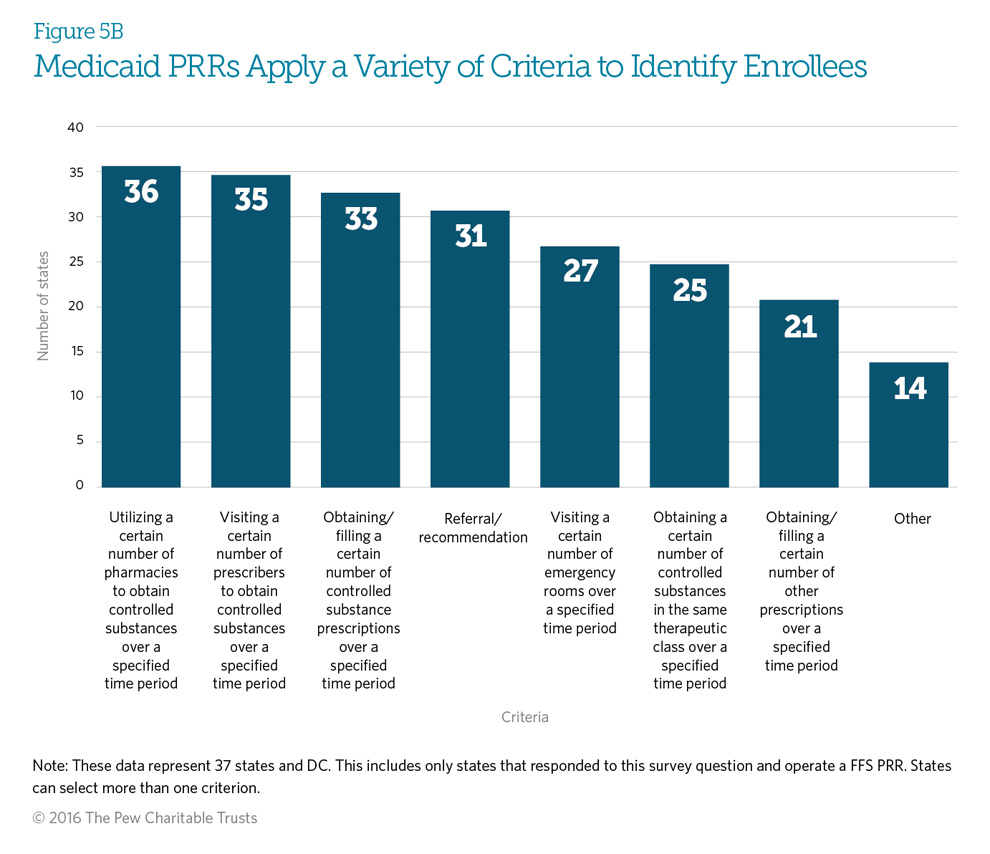 Medicaid PRRs Apply a Variety of Criteria to Identify Enrollees