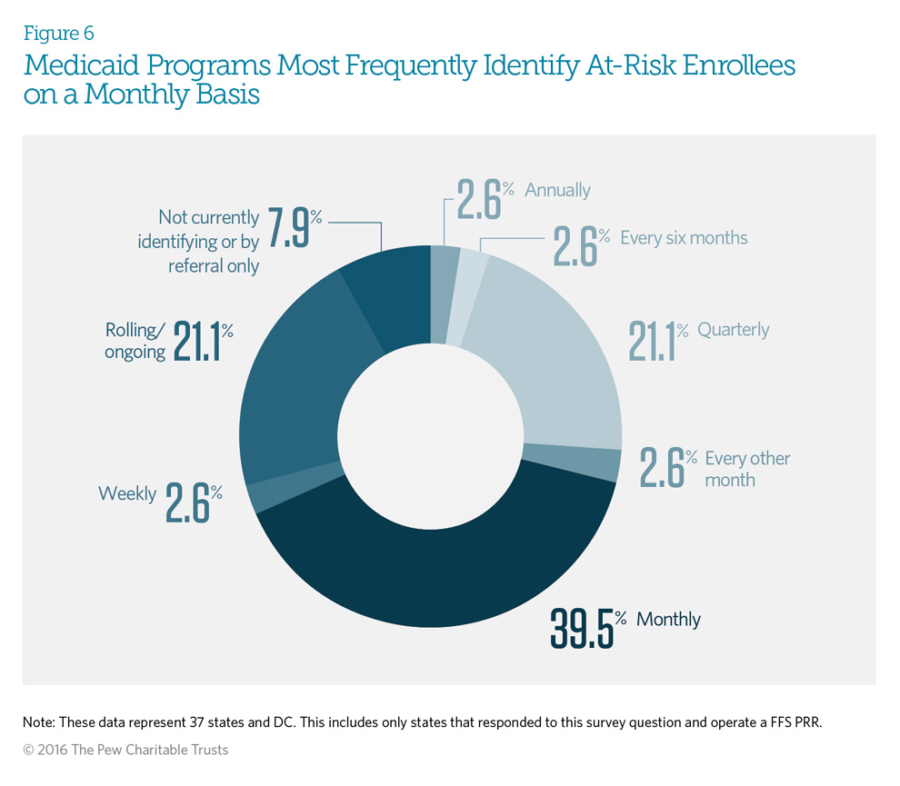 Medicaid Programs Most Frequently Identify At-Risk Enrollees on a Monthly Basis