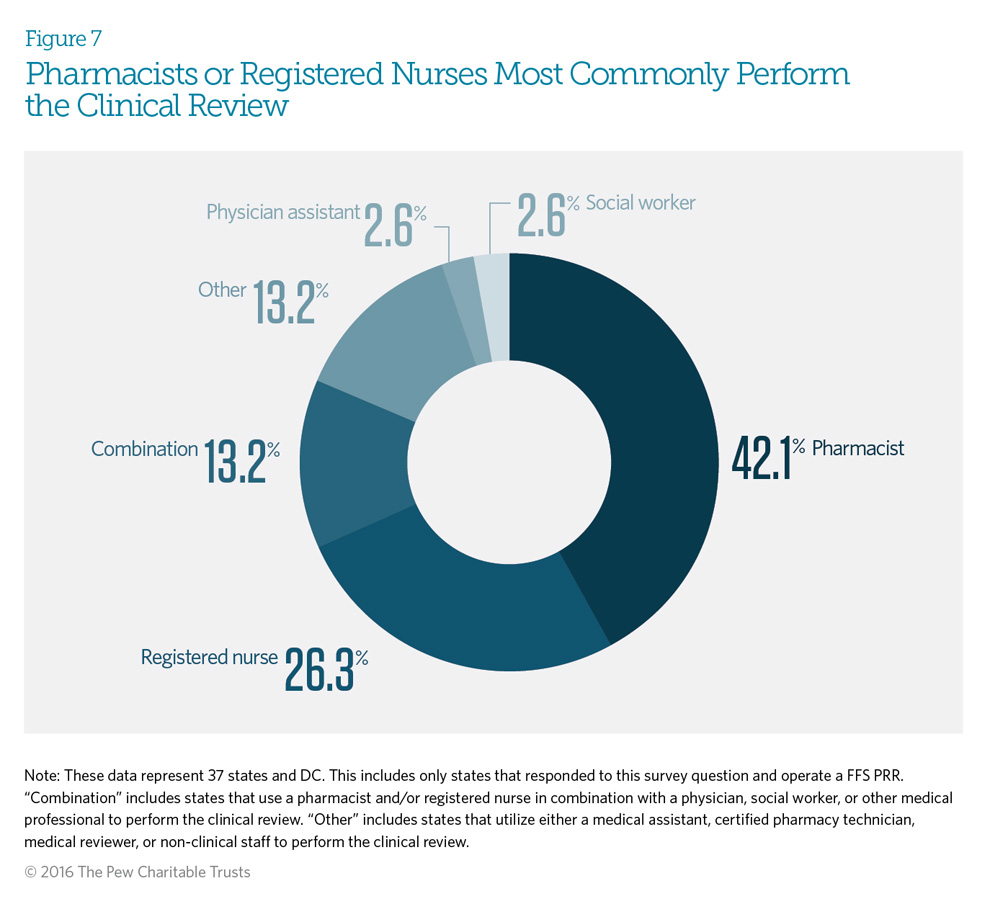 Pharmacists or Registered Nurses Most Commonly Perform the Clinical Review