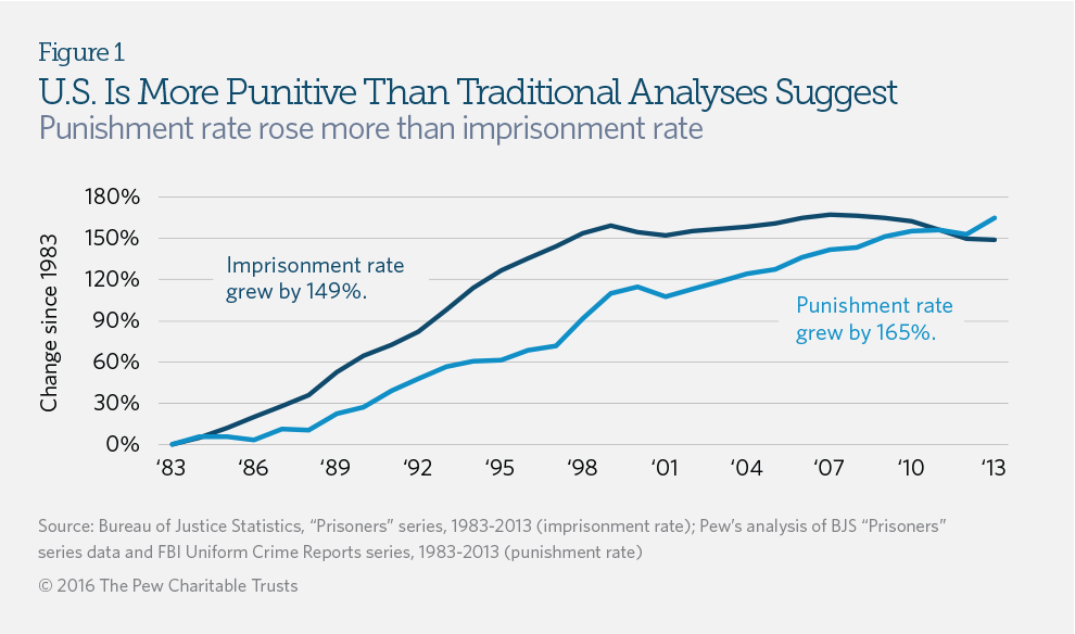 Punishment Rate Measures Prison Use Relative To Crime The Pew