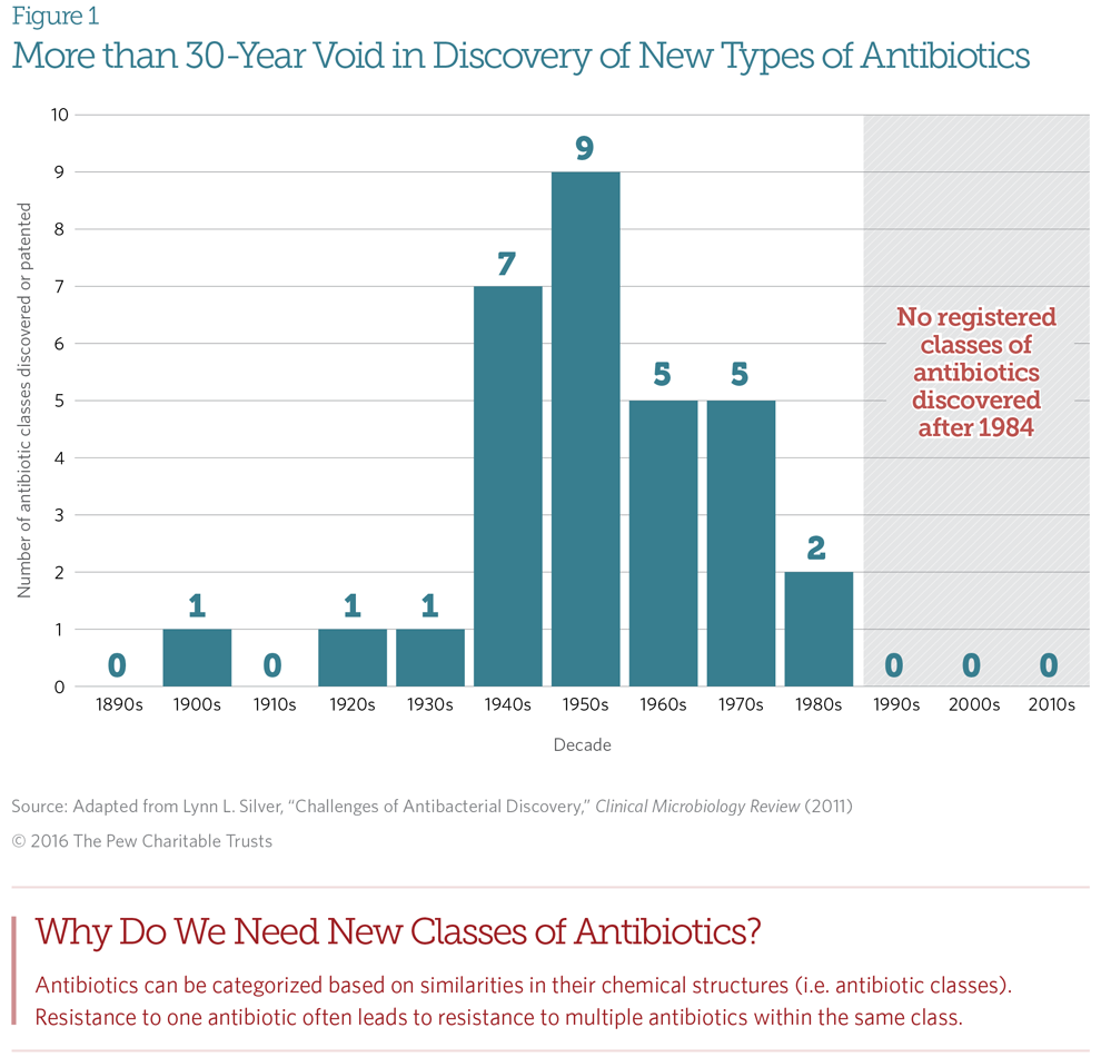 Antibiotics Graphics