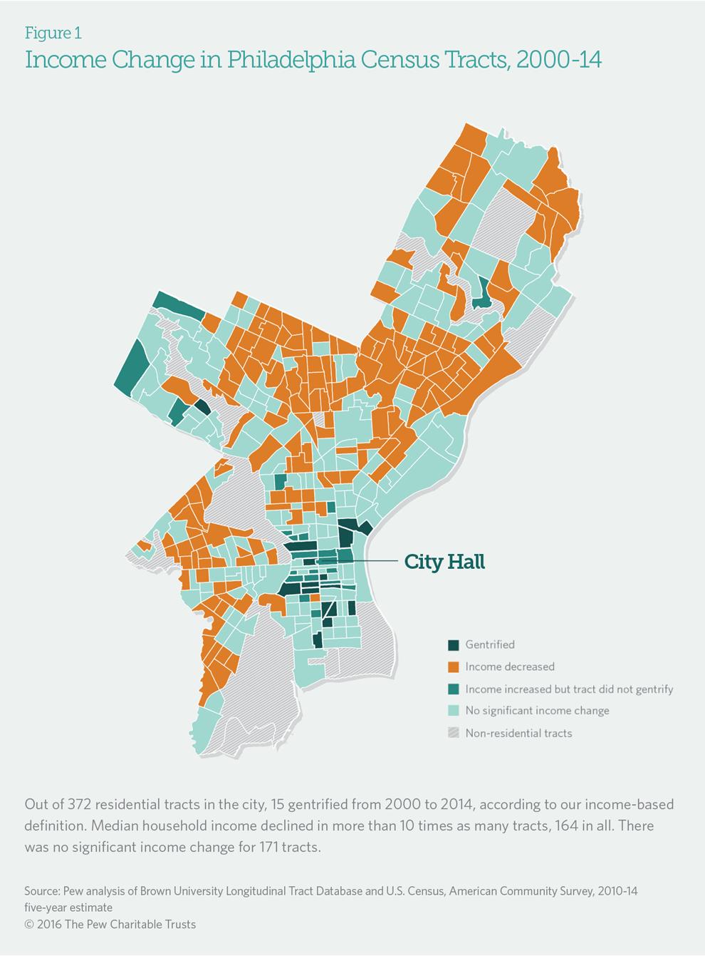 Philadelphia\'s Changing Neighborhoods   The Pew Charitable Trusts