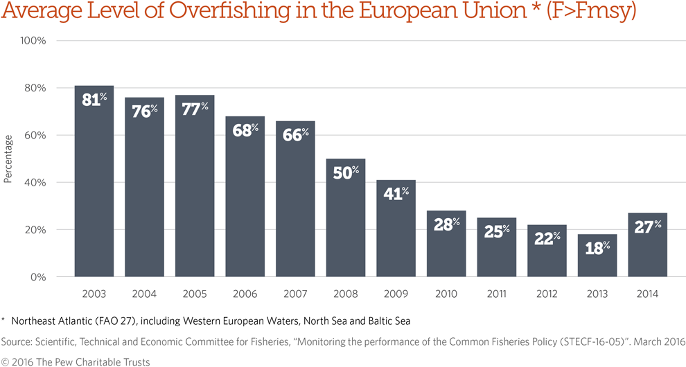 More progress needs to be made on combating overfishing in Europe