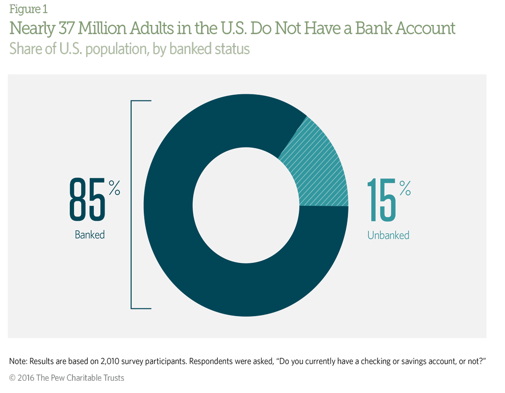 15 percent of U.S. consumers are unbanked, which translates to approximately 37 million adults.