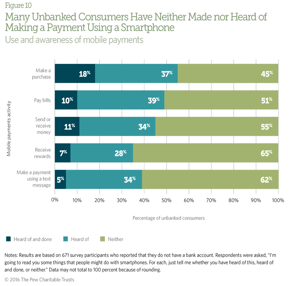 A significant number of unbanked consumers are unaware that it is possible to make payments via smartphone.