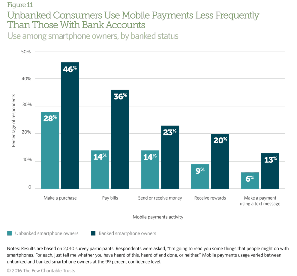Unbanked smartphone owners use mobile payments at significantly lower rates than banked smartphone owners.