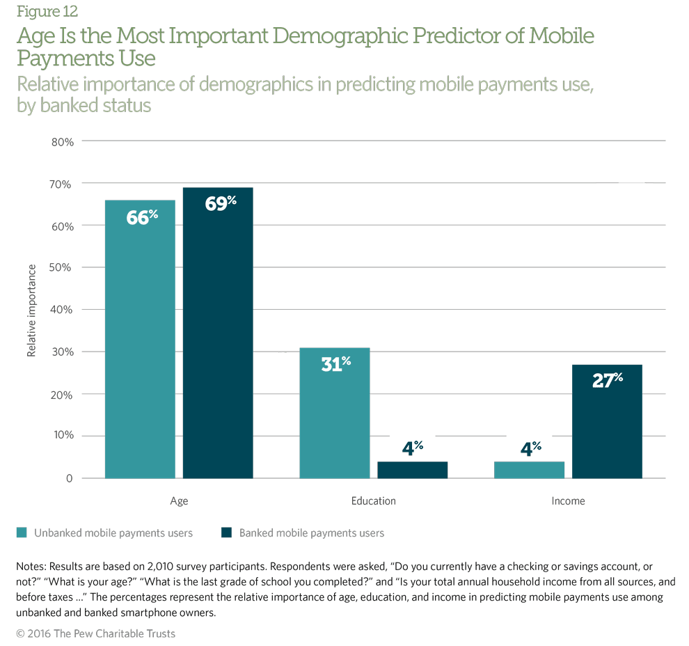 Mobile payments users, whether banked or unbanked, are more likely than nonusers to be millennials or Generation Xers.