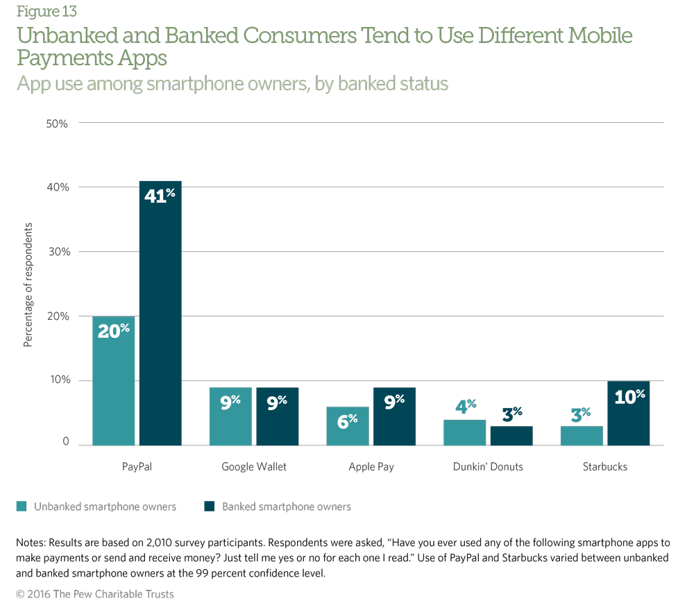 Unbanked and banked consumers use different mobile payments apps.