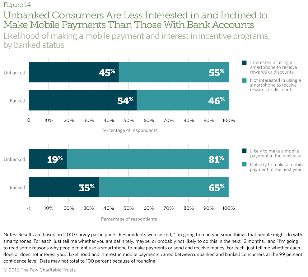 The unbanked are less likely to make mobile payments compared with banked consumers.