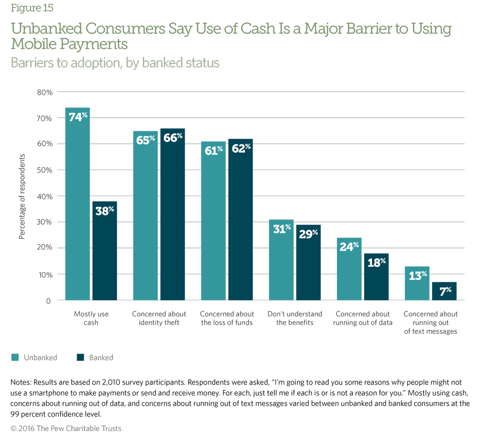 Both the unbanked and banked consumers reported equal understanding of the benefits of mobile payments.