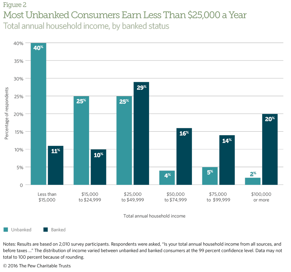 Most unbanked consumers make less than $25,000 annually.