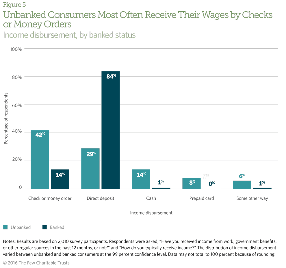 The most common methods for unbanked consumers to receive income are checks or money orders.