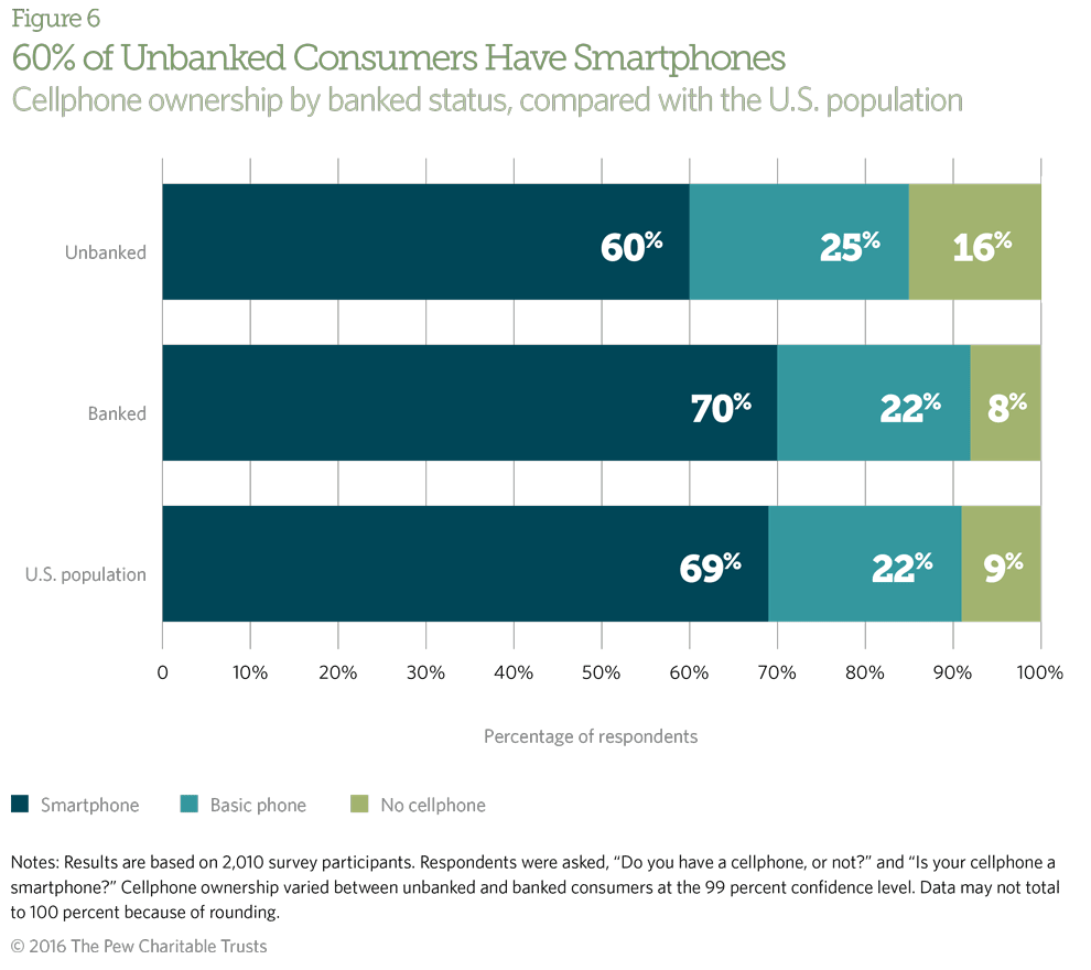 Cellphones can be especially costly for lower-income consumers, such as most of the unbanked.