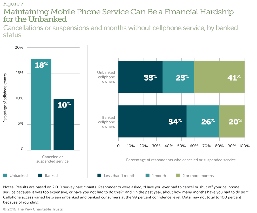 The unbanked are nearly twice as likely as banked consumers to have canceled their cellphone service in the past year.