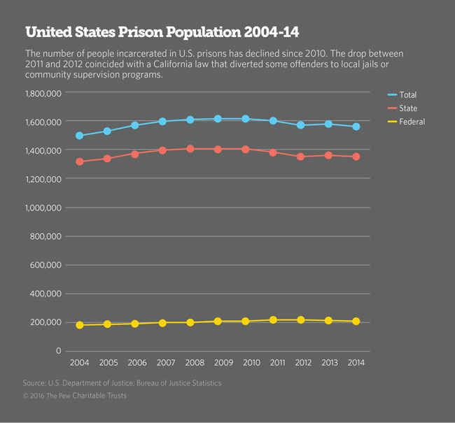 United States Prison Population 2004-2014 line chart