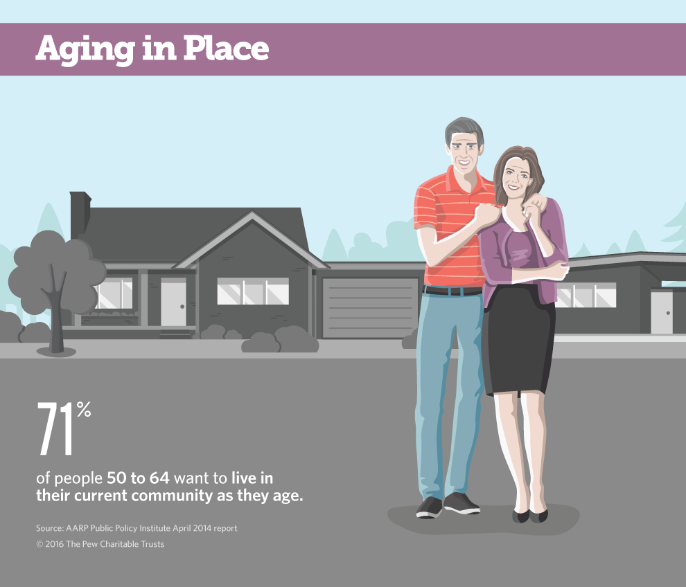 Aging in Place graphic