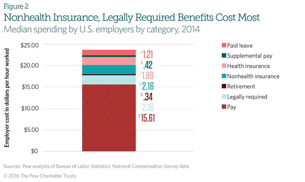 Worker Benefits—and Their Costs—Vary Widely Across U S