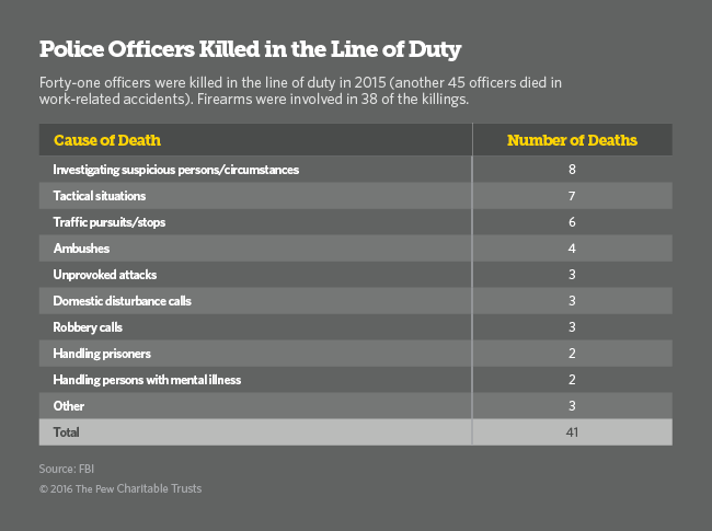 Police Officers Killed in the Line of Duty table