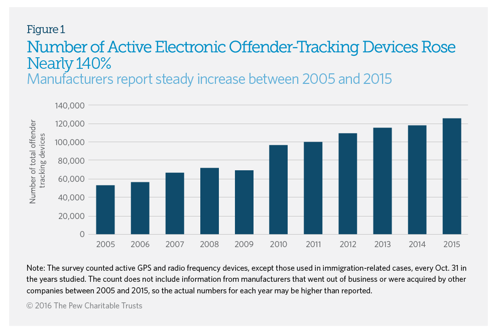 Use Of Electronic Offender Tracking Devices Expands Sharply The