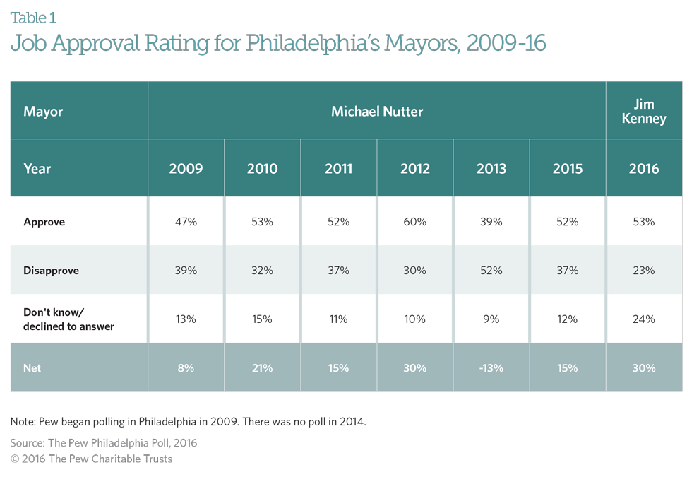 Philadelphians happy with city