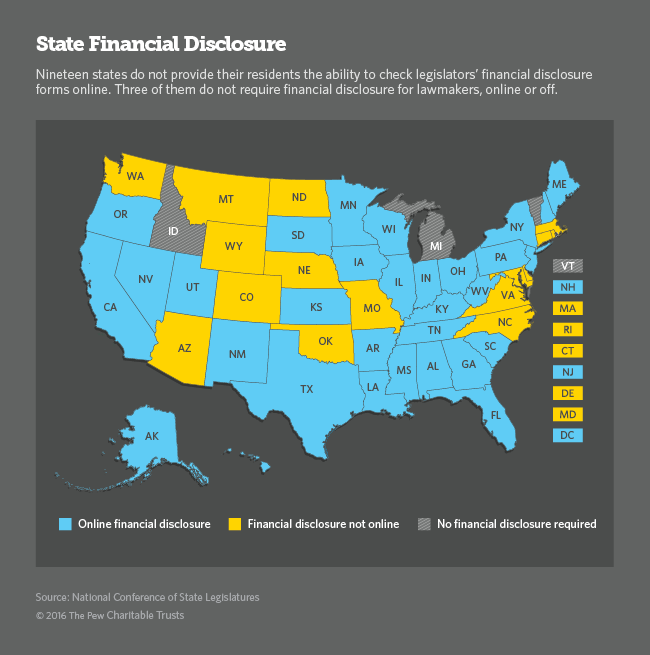 State financial disclosures