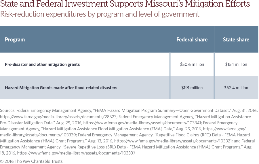 Missouri flood risk and mitigation