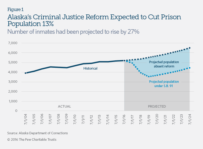 Criminal justice reforms in Alaska