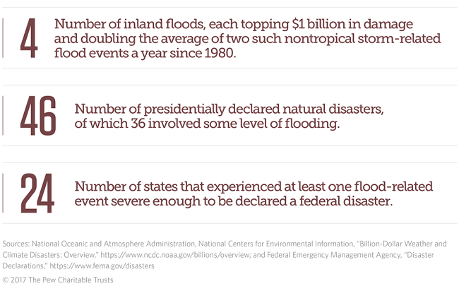 Flooding disasters