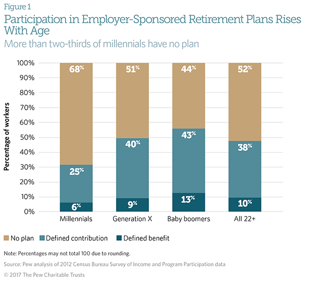 2017 06 30 Older Latinos Are Using Up Their Retirement Savings  >> Retirement Plan Access And Participation Across Generations The