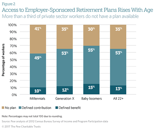 Retirement plan access