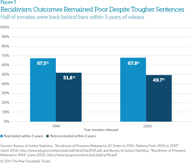 States Are Prioritizing Prisons Over >> State Reforms Reverse Decades Of Incarceration Growth The Pew