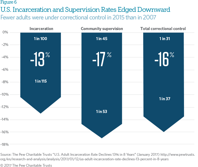 State Reforms Reverse Decades of Incarceration Growth | The