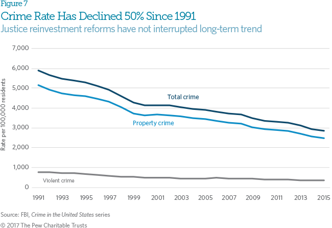 States Are Prioritizing Prisons Over >> State Reforms Reverse Decades Of Incarceration Growth The