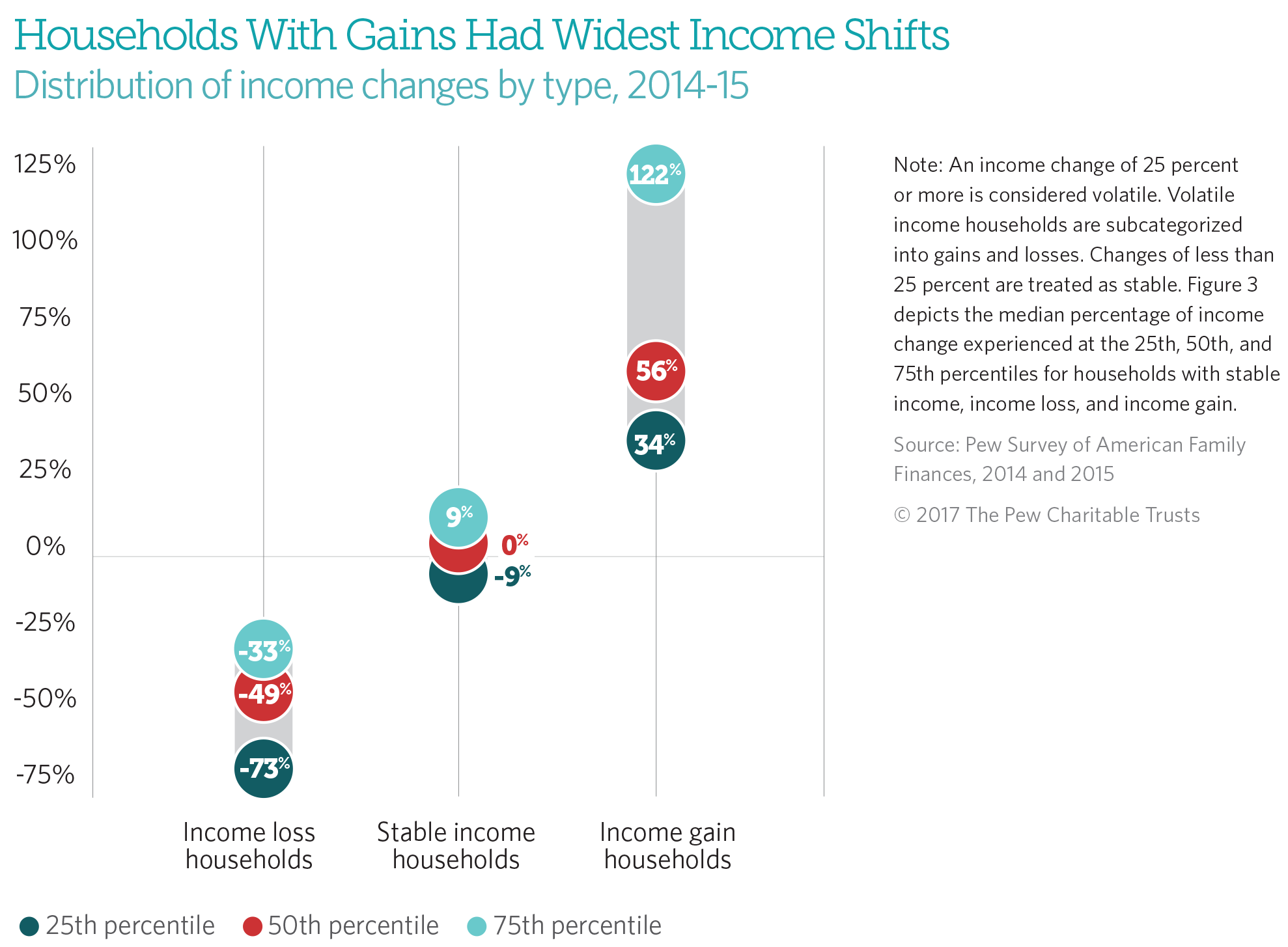 How Income Volatility Interacts With American Families