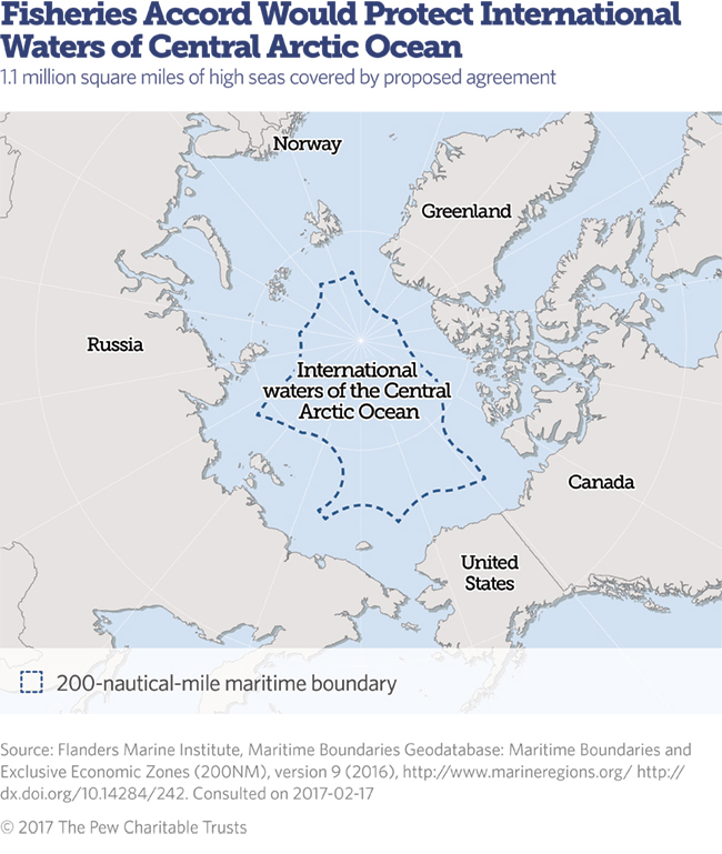 Central Arctic Ocean protection